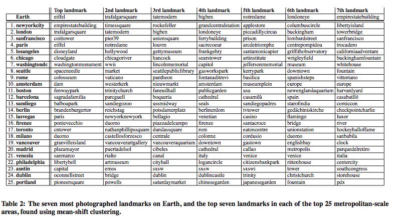 Landmark worldwide for List of us landmarks